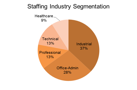 staffing segmentation